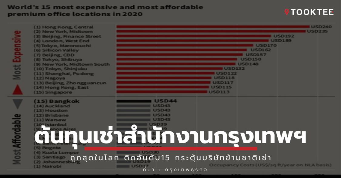 ต้นทุนเช่าสำนักงานกรุงเทพฯถูกสุดในโลก ติดอันดับ15 กระตุ้นบริษัทข้ามชาติเช่า