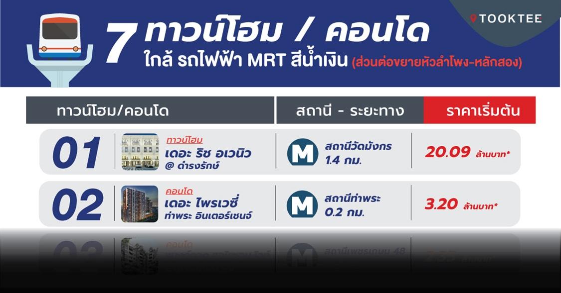7 ทาวน์โฮม คอนโดใกล้รถไฟฟ้า MRT สายสีน้ำเงิน (หัวลำโพง-หลักสอง) โครงการใหม่ อัพเดท ปี 63